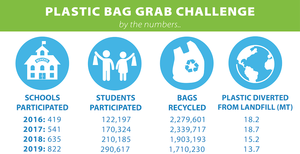 Plastic Bag Grab Challenge results since 2016